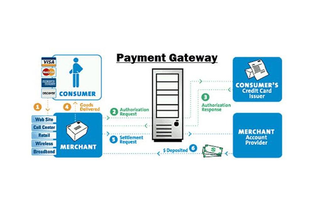 ULIS Fintech-Best Payment Gateway Software | Benefits And Features Of Online Payment Gateway  | ULIS Fintech