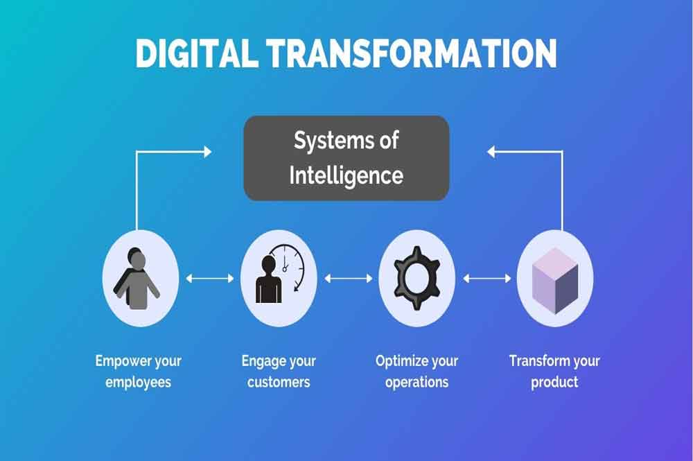 ULIS Fintech-Digital Transformation - Definition And Impact Of Digital Transformation On Financial Technology